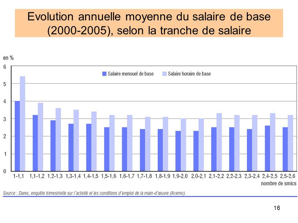 16 Evolution annuelle moyenne du salaire de base (2000-2005), selon la tranche de salaire