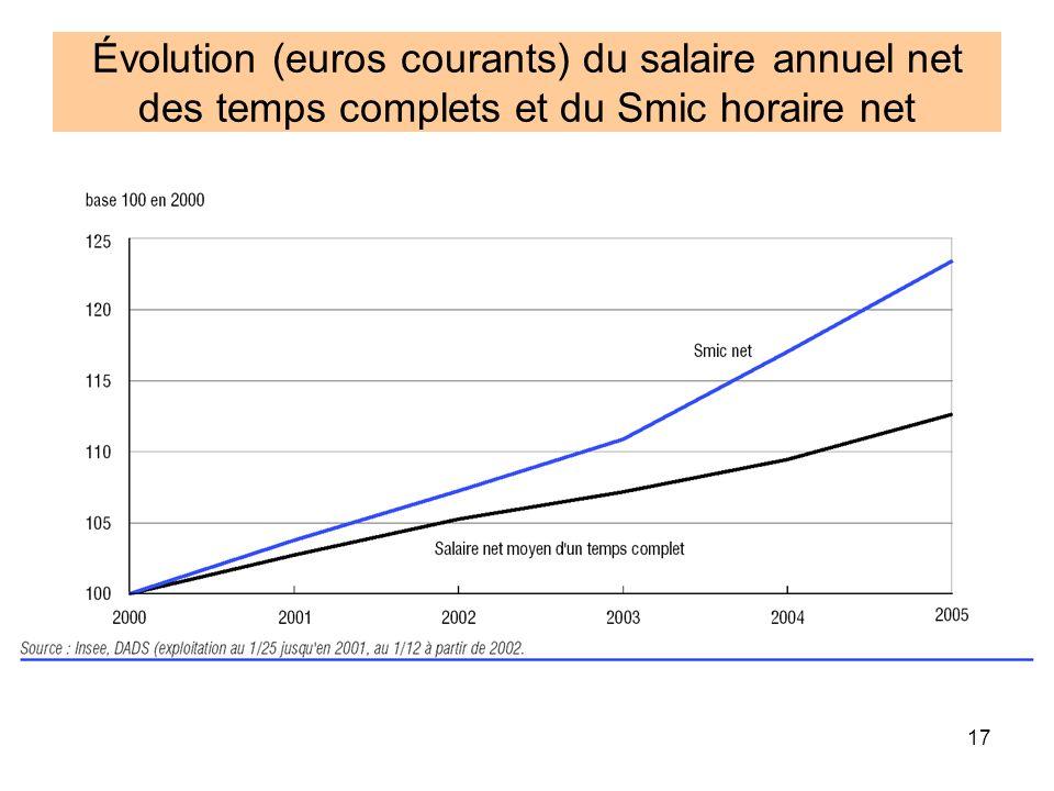 17 Évolution (euros courants) du salaire annuel net des temps complets et du Smic horaire net