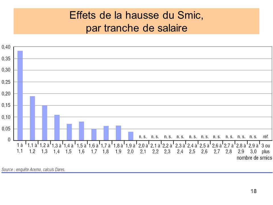 18 Effets de la hausse du Smic, par tranche de salaire
