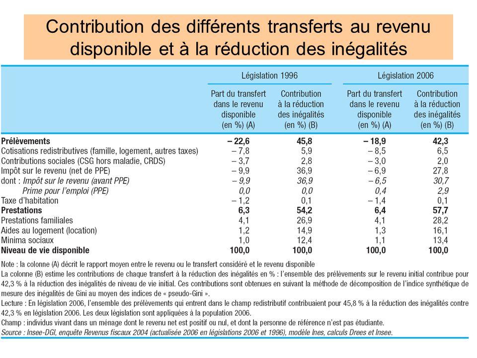 19 Contribution des différents transferts au revenu disponible et à la réduction des inégalités