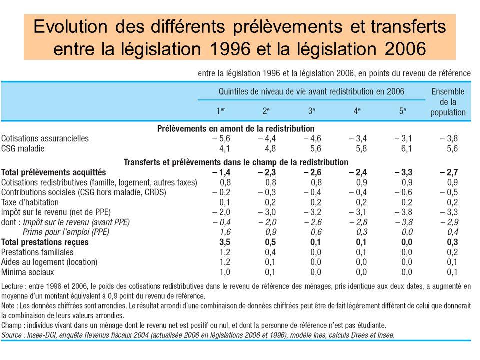 20 Evolution des différents prélèvements et transferts entre la législation 1996 et la législation 2006