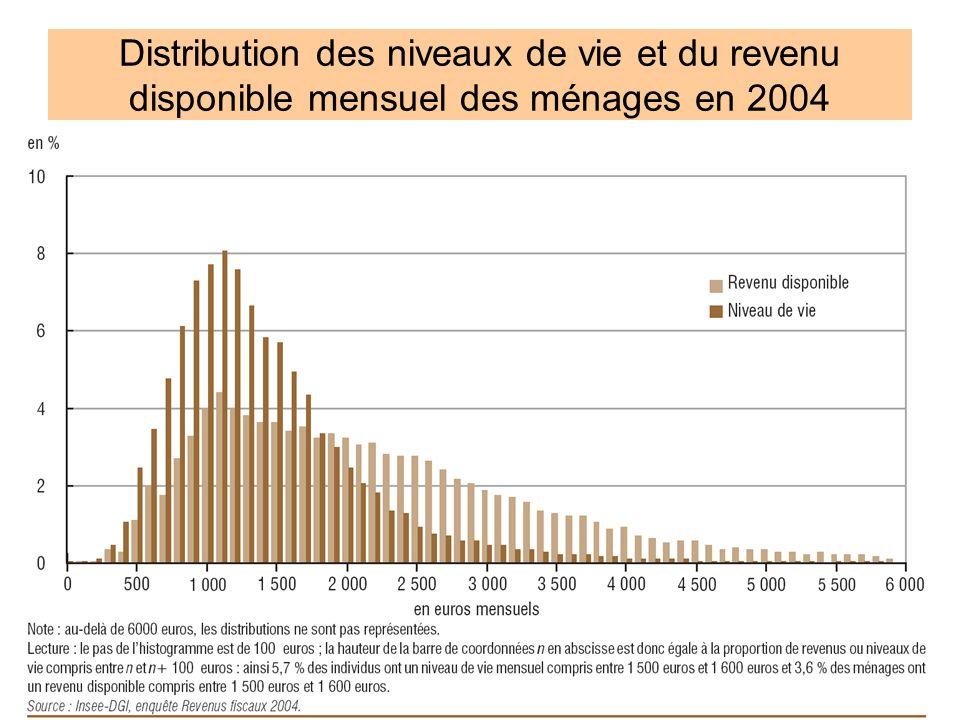 3 Distribution des niveaux de vie et du revenu disponible mensuel des ménages en 2004