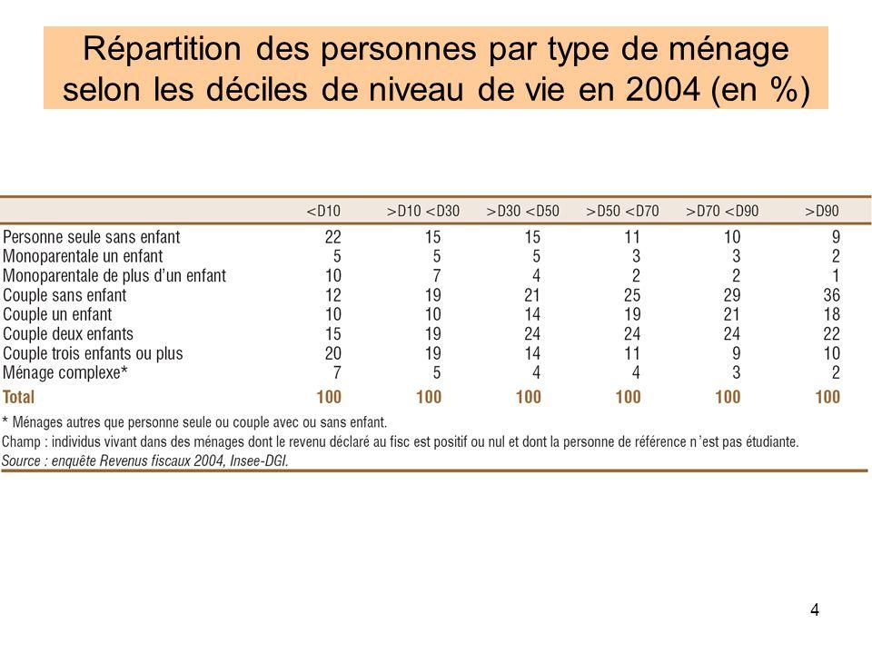 4 Répartition des personnes par type de ménage selon les déciles de niveau de vie en 2004 (en %)