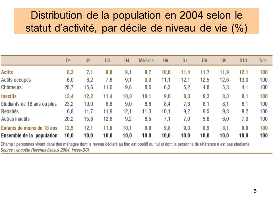 6 Composition du revenu disponible en 2004 (%)