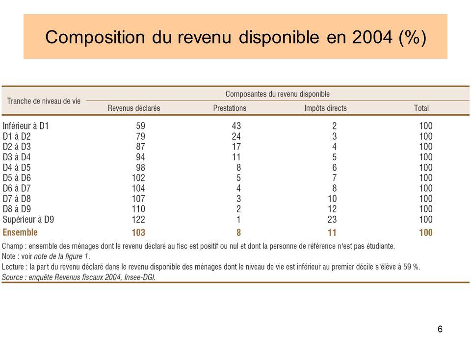 6 Composition du revenu disponible en 2004 (%)