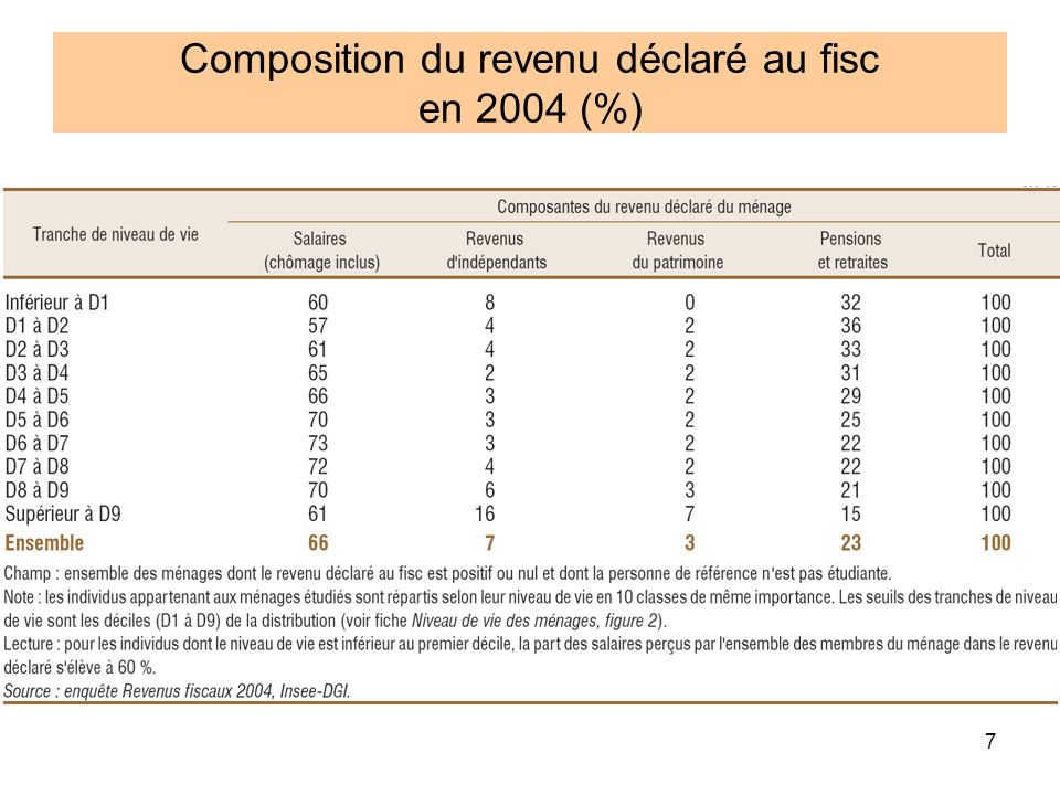 7 Composition du revenu déclaré au fisc en 2004 (%)
