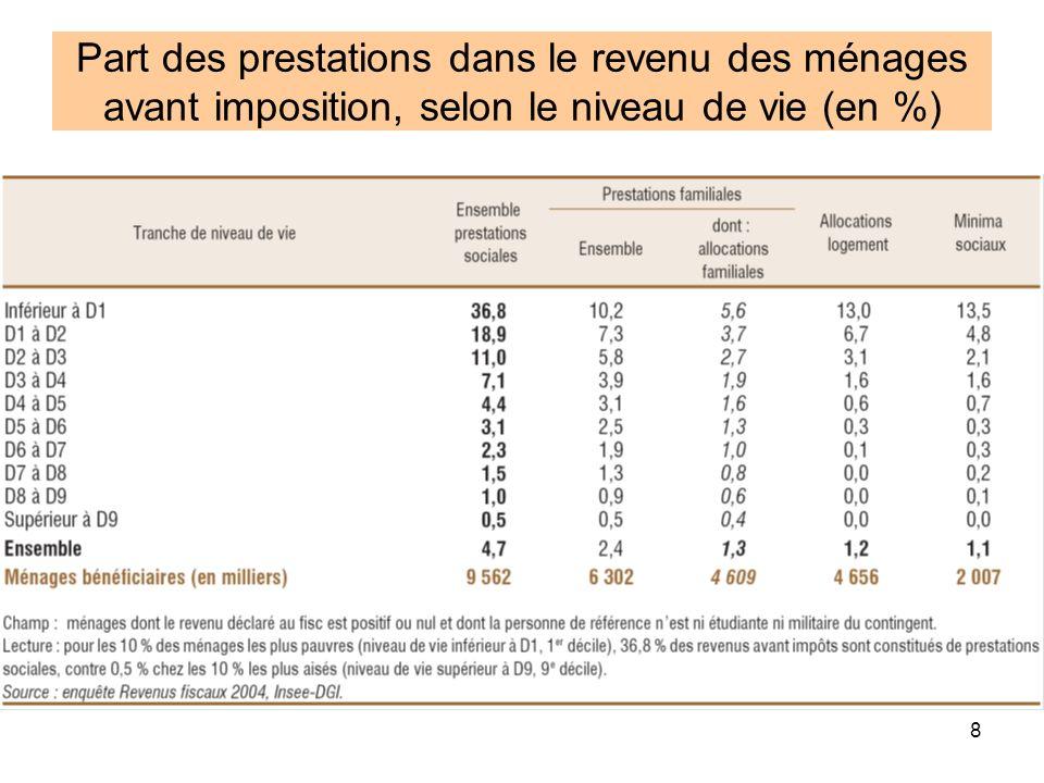 8 Part des prestations dans le revenu des ménages avant imposition, selon le niveau de vie (en %)