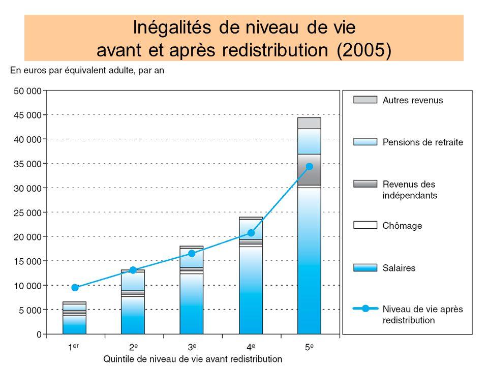 9 Inégalités de niveau de vie avant et après redistribution (2005)