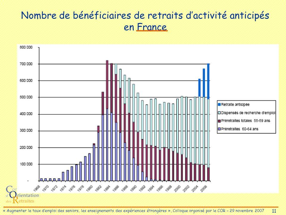 11 « Augmenter le taux demploi des seniors, les enseignements des expériences étrangères », Colloque organisé par le COR – 29 novembre 2007 Nombre de bénéficiaires de retraits dactivité anticipés en France