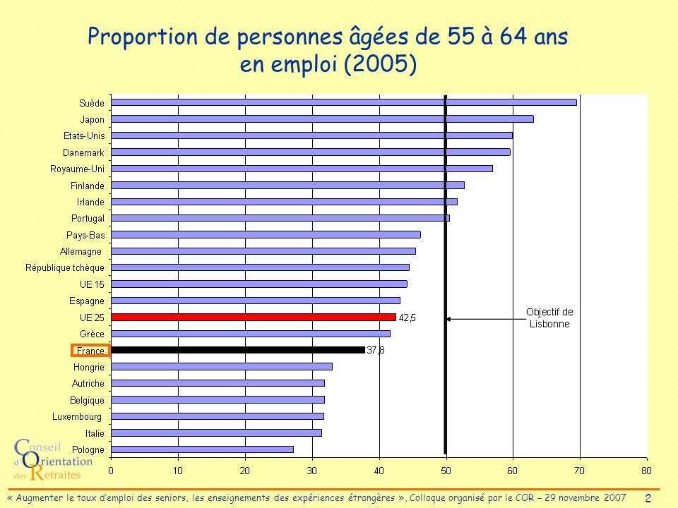 3 « Augmenter le taux demploi des seniors, les enseignements des expériences étrangères », Colloque organisé par le COR – 29 novembre 2007 Évolution du taux demploi des 55-64 ans entre 2000 et 2005