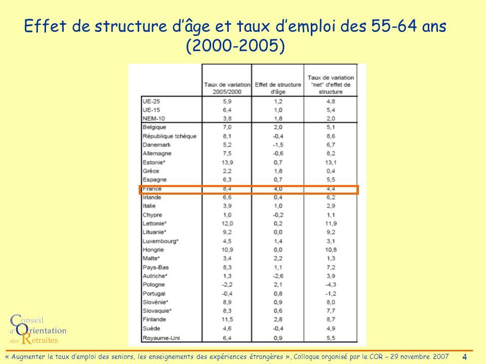5 « Augmenter le taux demploi des seniors, les enseignements des expériences étrangères », Colloque organisé par le COR – 29 novembre 2007 Taux demploi par tranche dâge et par sexe (2005)