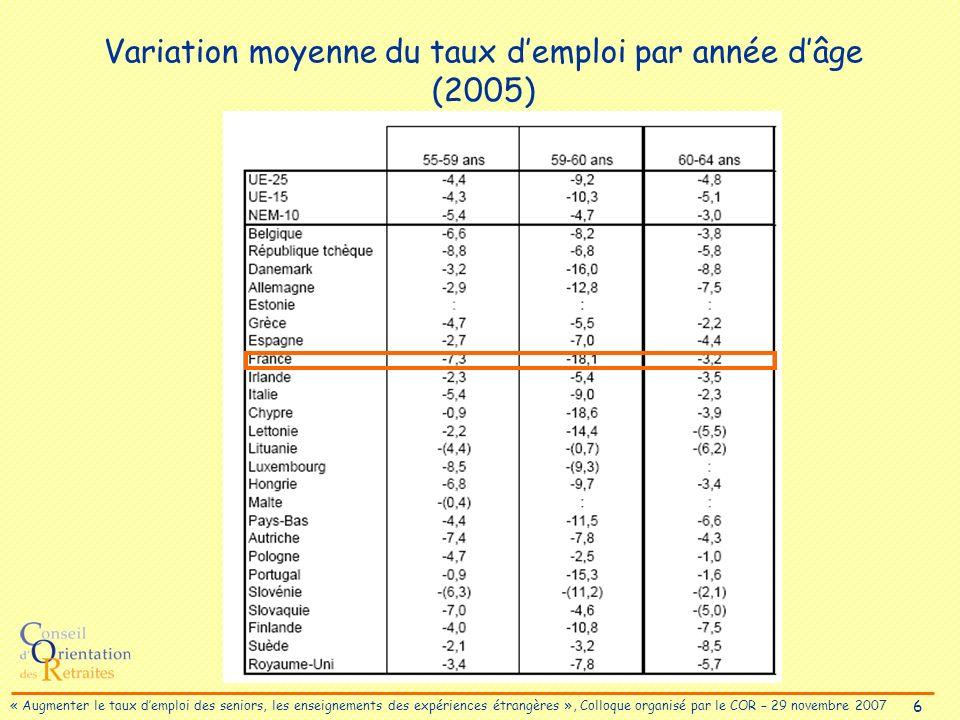 6 « Augmenter le taux demploi des seniors, les enseignements des expériences étrangères », Colloque organisé par le COR – 29 novembre 2007 Variation moyenne du taux demploi par année dâge (2005)