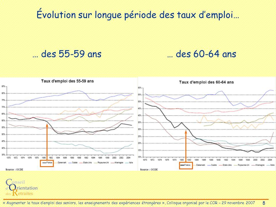8 « Augmenter le taux demploi des seniors, les enseignements des expériences étrangères », Colloque organisé par le COR – 29 novembre 2007 Évolution sur longue période des taux demploi… … des 55-59 ans… des 60-64 ans