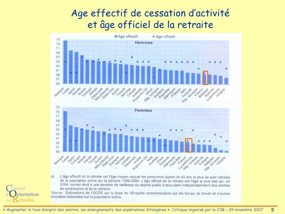 9 « Augmenter le taux demploi des seniors, les enseignements des expériences étrangères », Colloque organisé par le COR – 29 novembre 2007 Age effectif de cessation dactivité et âge officiel de la retraite