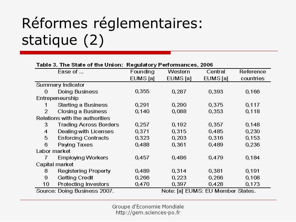 Groupe d Economie Mondiale http://gem.sciences-po.fr Réformes réglementaires: statique (2)