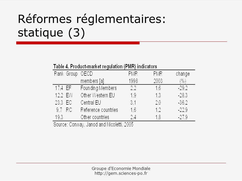 Groupe d Economie Mondiale http://gem.sciences-po.fr Réformes réglementaires: statique (3)