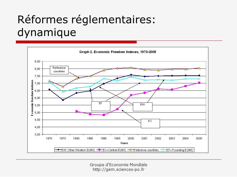 Groupe d Economie Mondiale http://gem.sciences-po.fr Réformes réglementaires: dynamique