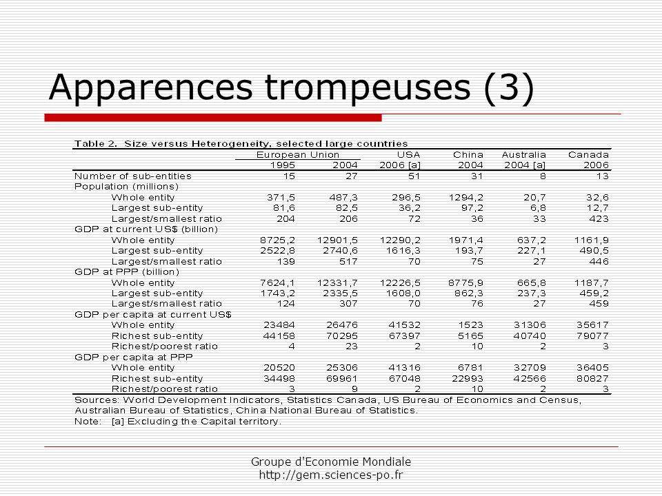 Groupe d Economie Mondiale http://gem.sciences-po.fr Apparences trompeuses (3)
