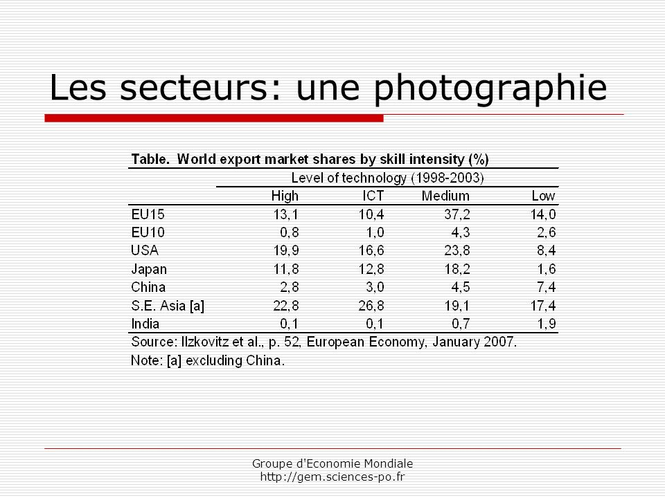 Groupe d Economie Mondiale http://gem.sciences-po.fr Les secteurs: une photographie