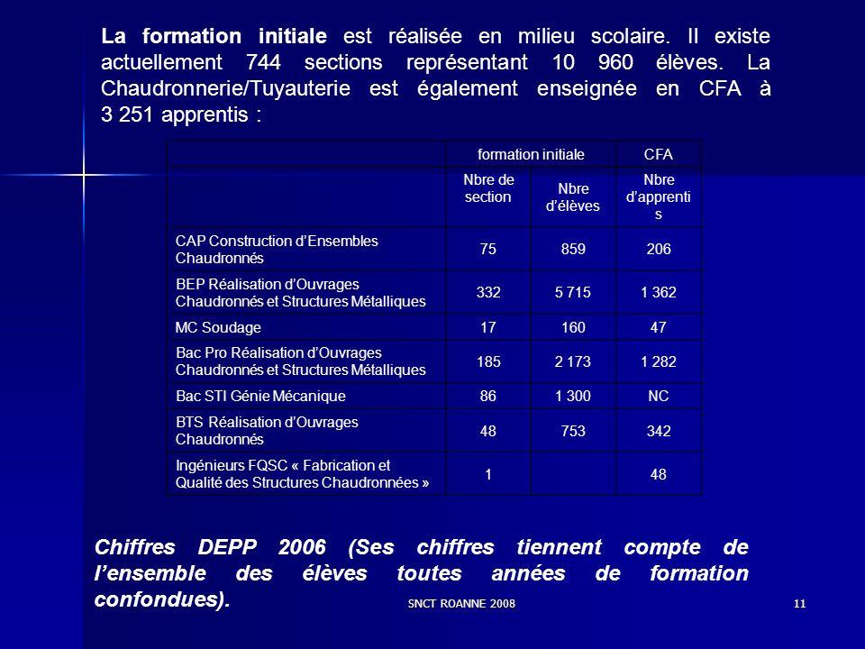 SNCT ROANNE 200811 La formation initiale est réalisée en milieu scolaire. Il existe actuellement 744 sections représentant 10 960 élèves. La Chaudronn