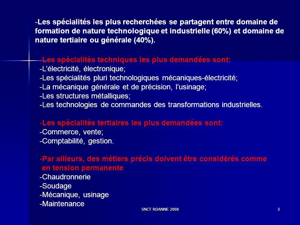 SNCT ROANNE 20083 -Les spécialités les plus recherchées se partagent entre domaine de formation de nature technologique et industrielle (60%) et domaine de nature tertiaire ou générale (40%).