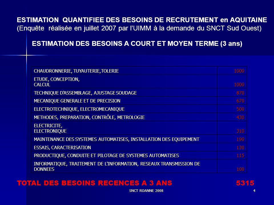 SNCT ROANNE 20084 ESTIMATION QUANTIFIEE DES BESOINS DE RECRUTEMENT en AQUITAINE (Enquête réalisée en juillet 2007 par lUIMM à la demande du SNCT Sud Ouest) ESTIMATION DES BESOINS A COURT ET MOYEN TERME (3 ans) CHAUDRONNERIE, TUYAUTERIE,TOLERIE 1000 ETUDE, CONCEPTION, CALCUL 1000 TECHNIQUE D ASSEMBLAGE, AJUSTAGE SOUDAGE 870 MECANIQUE GENERALE ET DE PRECISION 670 ELECTROTECHNIQUE, ELECTROMECANIQUE 500 METHODES, PREPARATION, CONTRÔLE, METROLOGIE 430 ELECTRICITE, ELECTRONIQUE 310 MAINTENANCE DES SYSTEMES AUTOMATISES, INSTALLATION DES EQUIPEMENT 190 ESSAIS, CARACTERISATION 130 PRODUCTIQUE, CONDUITE ET PILOTAGE DE SYSTEMES AUTOMATISES 115 INFORMATIQUE, TRAITEMENT DE L INFORMATION, RESEAUX TRANSMISSION DE DONNEES 100 TOTAL DES BESOINS RECENCES A 3 ANS 5315