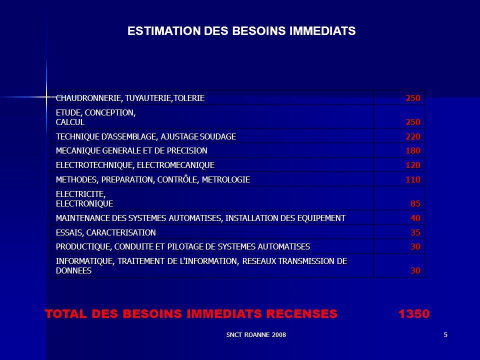 SNCT ROANNE 20085 ESTIMATION DES BESOINS IMMEDIATS CHAUDRONNERIE, TUYAUTERIE,TOLERIE 250 ETUDE, CONCEPTION, CALCUL 250 TECHNIQUE D ASSEMBLAGE, AJUSTAGE SOUDAGE 220 MECANIQUE GENERALE ET DE PRECISION 180 ELECTROTECHNIQUE, ELECTROMECANIQUE 120 METHODES, PREPARATION, CONTRÔLE, METROLOGIE 110 ELECTRICITE, ELECTRONIQUE 85 MAINTENANCE DES SYSTEMES AUTOMATISES, INSTALLATION DES EQUIPEMENT 40 ESSAIS, CARACTERISATION 35 PRODUCTIQUE, CONDUITE ET PILOTAGE DE SYSTEMES AUTOMATISES 30 INFORMATIQUE, TRAITEMENT DE L INFORMATION, RESEAUX TRANSMISSION DE DONNEES 30 TOTAL DES BESOINS IMMEDIATS RECENSES 1350