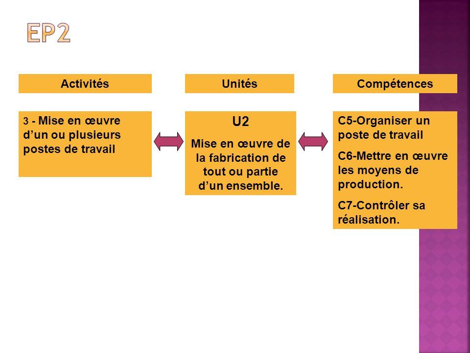 ActivitésUnitésCompétences U2 Mise en œuvre de la fabrication de tout ou partie dun ensemble. 3 - Mise en œuvre dun ou plusieurs postes de travail C5-