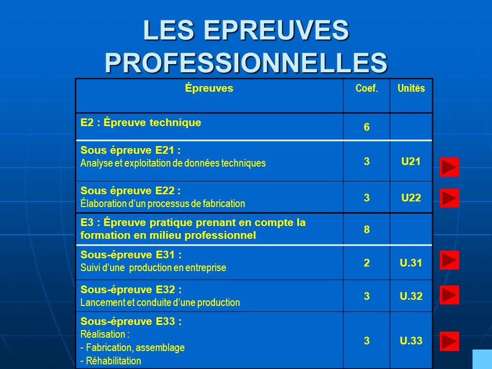 Épreuves Coef.Unités E2 : Épreuve technique 6 Sous épreuve E21 : Analyse et exploitation de données techniques 3U21 Sous épreuve E22 : Élaboration dun
