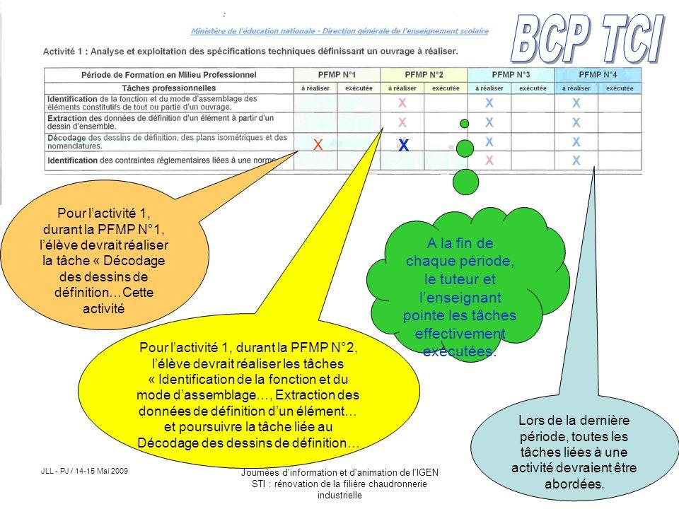 JLL - PJ / 14-15 Mai 2009 Journées d'information et d'animation de l'IGEN STI : rénovation de la filière chaudronnerie industrielle Pour lactivité 1,