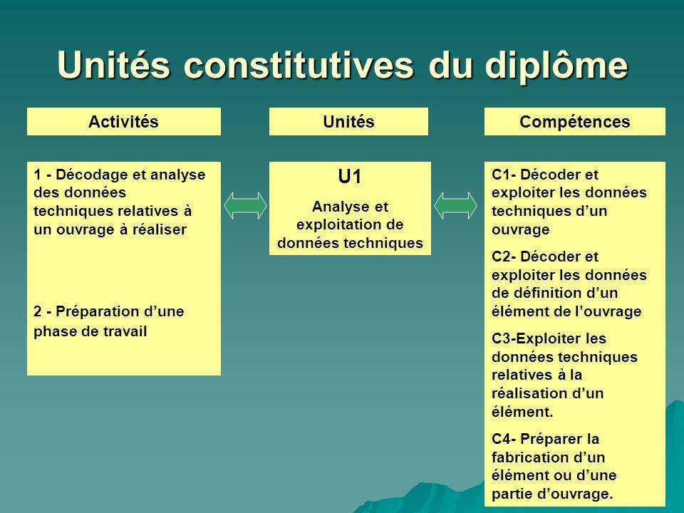 Unités constitutives du diplôme ActivitésUnitésCompétences U1 Analyse et exploitation de données techniques 1 - Décodage et analyse des données techni