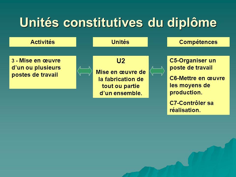 Unités constitutives du diplôme ActivitésUnitésCompétences U2 Mise en œuvre de la fabrication de tout ou partie dun ensemble. 3 - Mise en œuvre dun ou