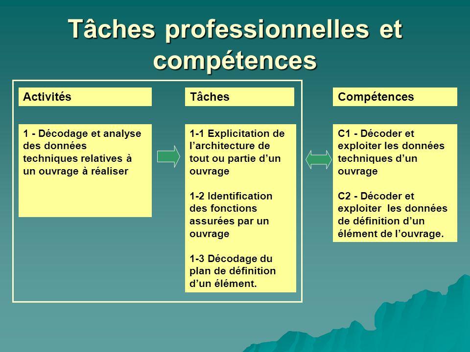 Tâches professionnelles et compétences ActivitésTâchesCompétences 1-1 Explicitation de larchitecture de tout ou partie dun ouvrage 1-2 Identification