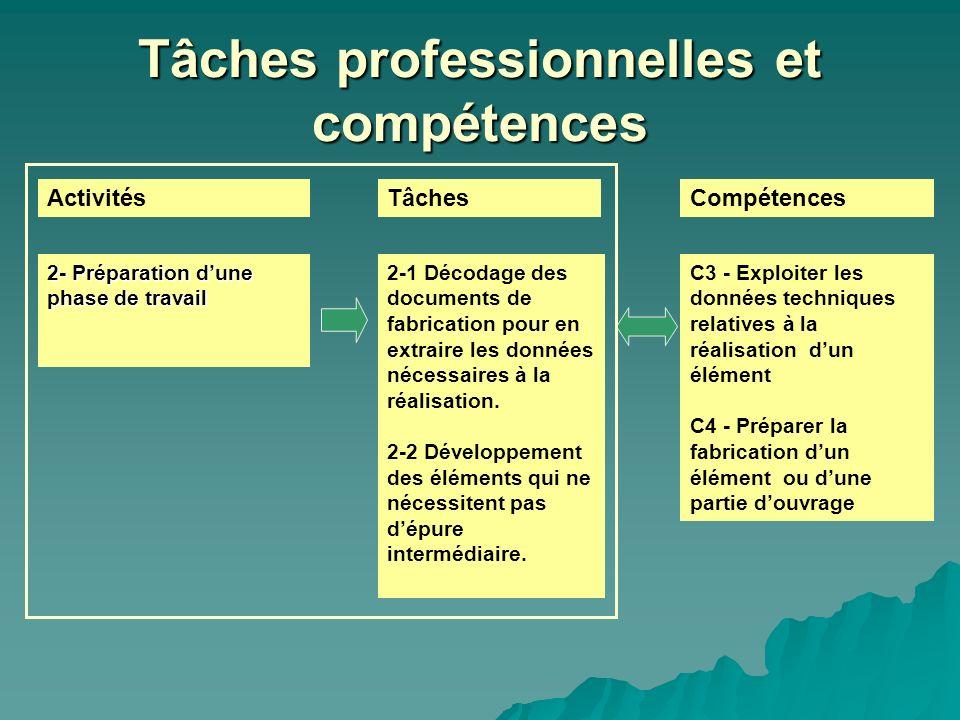 Tâches professionnelles et compétences ActivitésTâchesCompétences 2-1 Décodage des documents de fabrication pour en extraire les données nécessaires à
