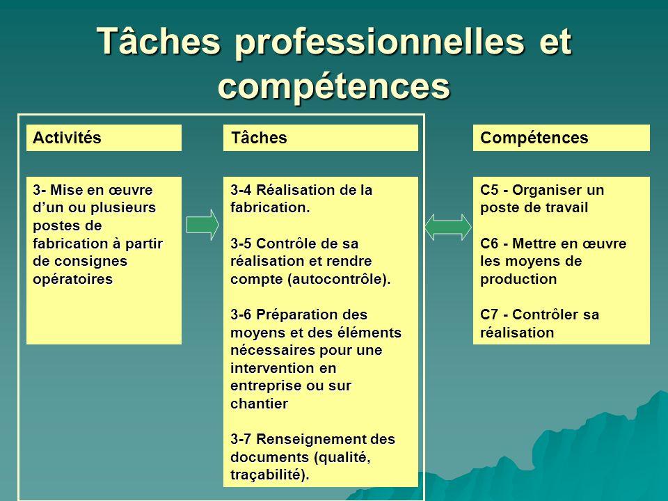 Tâches professionnelles et compétences ActivitésTâchesCompétences 3-4 Réalisation de la fabrication. 3-5 Contrôle de sa réalisation et rendre compte (
