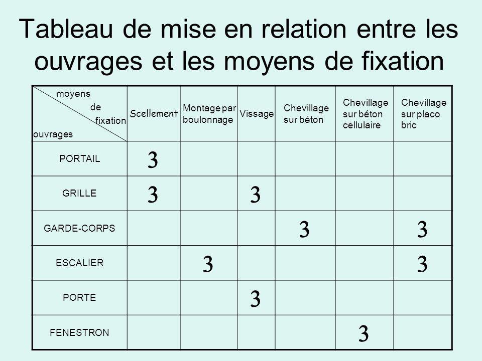 Tableau de mise en relation entre les ouvrages et les moyens de fixation moyens de fixation ouvrages Scellement Montage par boulonnage Vissage Chevill