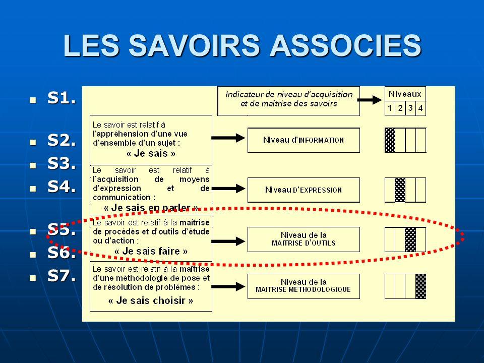LES SAVOIRS ASSOCIES S1. Construction et analyse et étude de comportement S1. Construction et analyse et étude de comportement S2. Préparation de la f