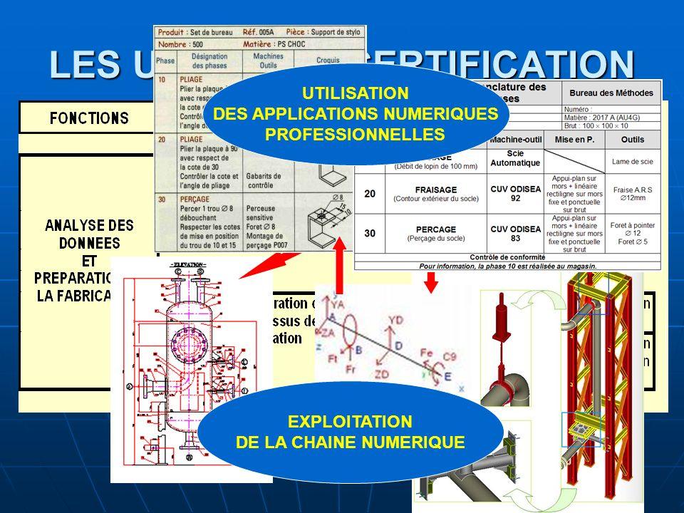 LES UNITES DE CERTIFICATION UTILISATION DES APPLICATIONS NUMERIQUES PROFESSIONNELLES EXPLOITATION DE LA CHAINE NUMERIQUE