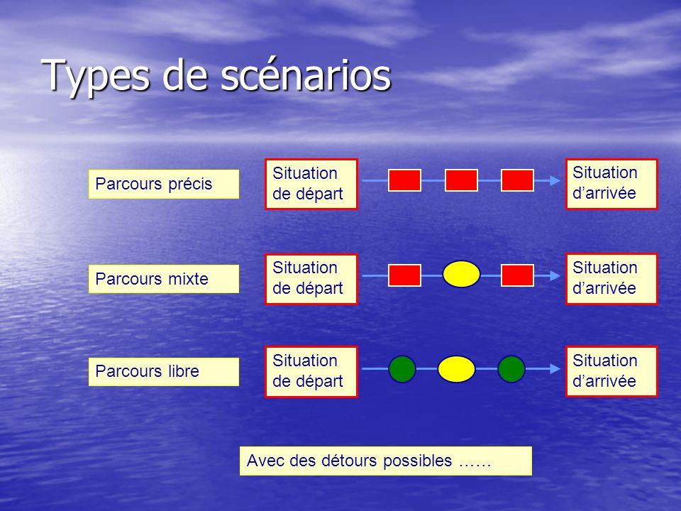 Types de scénarios Parcours précis Situation de départ Situation darrivée Parcours mixte Situation de départ Situation darrivée Parcours libre Situati