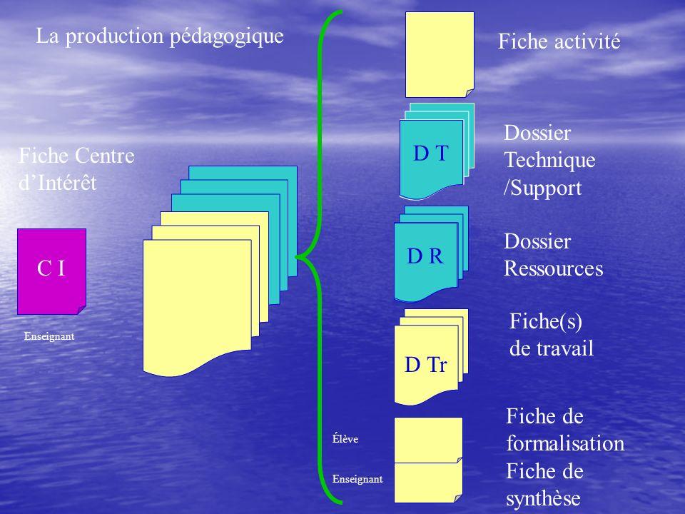 D R C I Dossier Ressources Dossier Technique /Support Fiche de formalisation Fiche de synthèse Fiche activité Fiche Centre dIntérêt Enseignant Élève E