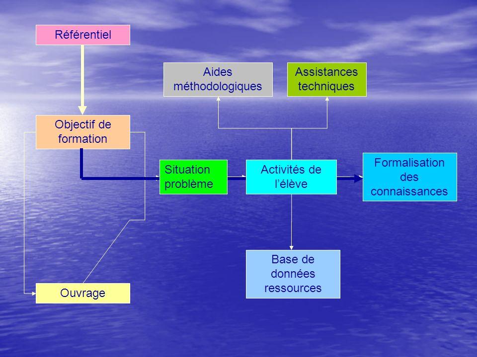 Formalisation des connaissances Aides méthodologiques Base de données ressources Objectif de formation Ouvrage Assistances techniques Référentiel Situ