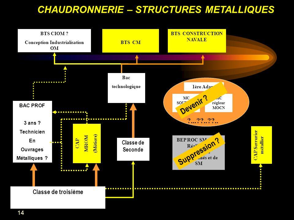 14 CHAUDRONNERIE – STRUCTURES METALLIQUES BEP ROC SM (2841) Réalisation douvrages chaudronnés et de SM CAP (510) Construction densembles chaudronnés.