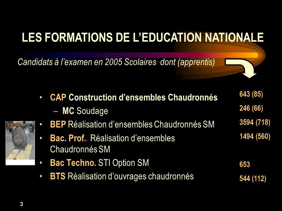 3 CAP Construction densembles Chaudronnés – MC Soudage BEP Réalisation densembles Chaudronnés SM Bac. Prof.. Réalisation densembles Chaudronnés SM Bac