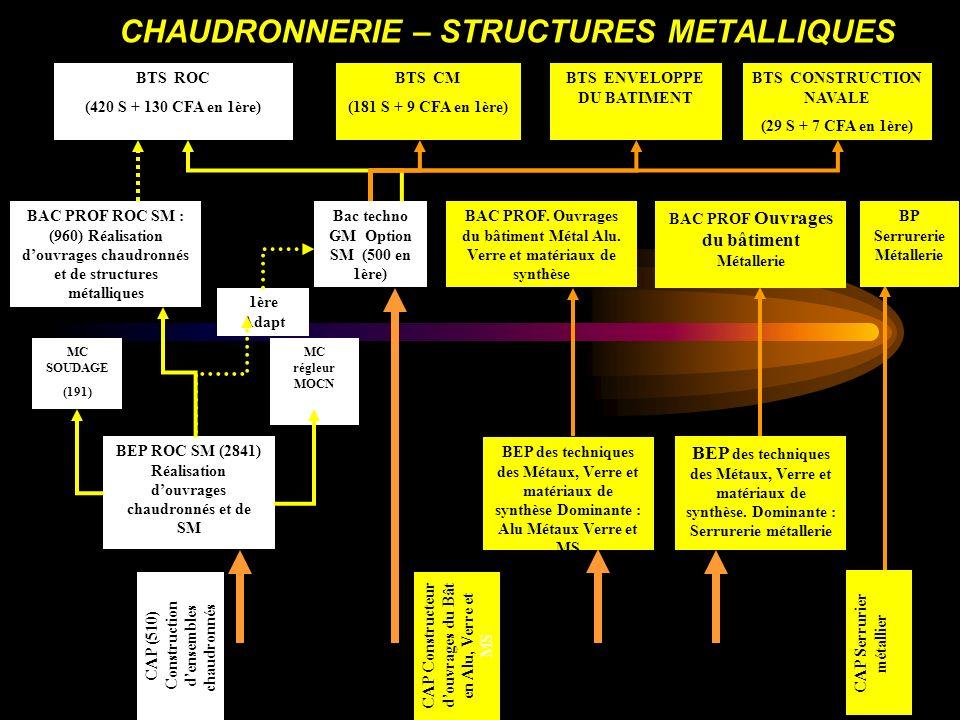 4 CHAUDRONNERIE – STRUCTURES METALLIQUES BEP ROC SM (2841) Réalisation douvrages chaudronnés et de SM MC SOUDAGE (191) MC régleur MOCN CAP (510) Const