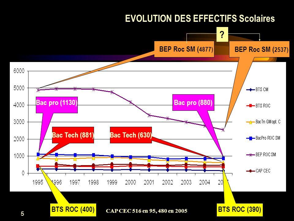 6 BEP Roc SM (360) Bac pro (200) EVOLUTION DES EFFECTIFS Apprentis Bac pro (550) BEP Roc SM (1430) BTS ROC (24)BTS ROC (115) CAP CEC 269 en 95, 77 en 2004