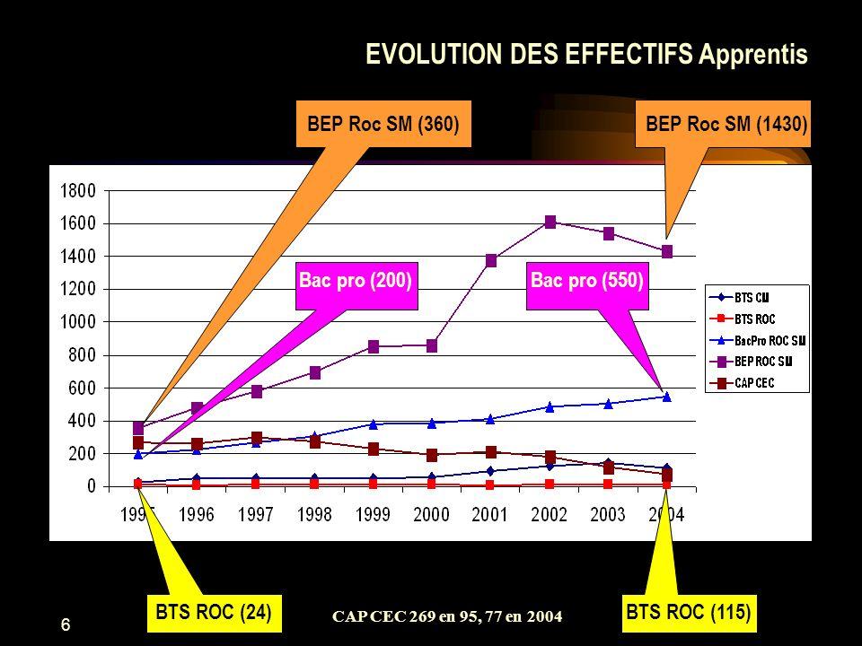 6 BEP Roc SM (360) Bac pro (200) EVOLUTION DES EFFECTIFS Apprentis Bac pro (550) BEP Roc SM (1430) BTS ROC (24)BTS ROC (115) CAP CEC 269 en 95, 77 en