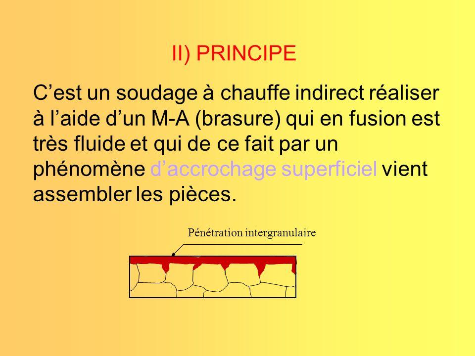 II) PRINCIPE Cest un soudage à chauffe indirect réaliser à laide dun M-A (brasure) qui en fusion est très fluide et qui de ce fait par un phénomène da