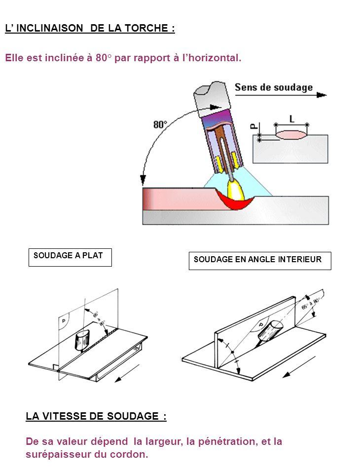 SOUDAGE A PLAT SOUDAGE EN ANGLE INTERIEUR L INCLINAISON DE LA TORCHE : Elle est inclinée à 80° par rapport à lhorizontal. LA VITESSE DE SOUDAGE : De s