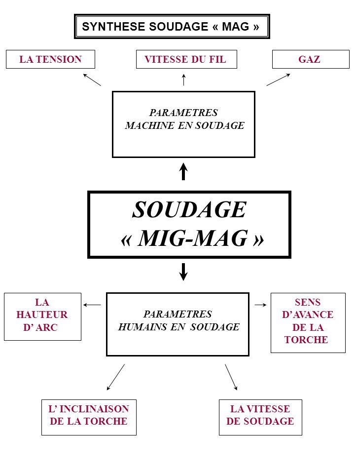 SYNTHESE SOUDAGE « MAG » PARAMETRES HUMAINS EN SOUDAGE LA HAUTEUR D ARC SENS DAVANCE DE LA TORCHE L INCLINAISON DE LA TORCHE LA VITESSE DE SOUDAGE PAR