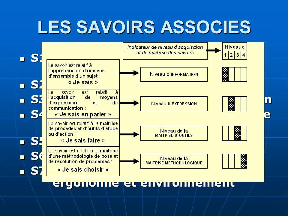LES SAVOIRS ASSOCIES S1. Construction et étude de comportement S1. Construction et étude de comportement S2. Préparation de la fabrication S2. Prépara